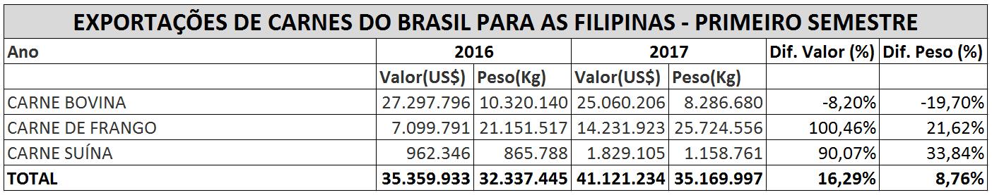 exportacoes-carne-brasil-filipinas (Foto: Agrostat/Mapa)