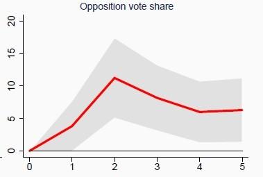 Votos da oposição