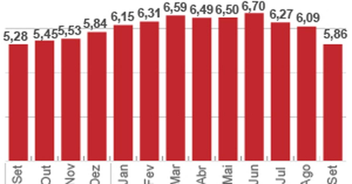 IPCA menor não significa que 'vamos descuidar' da inflação, diz Mantega