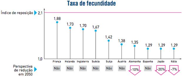 Gráfico da taxa de fecundidade (Foto: Reprodução/UERJ)