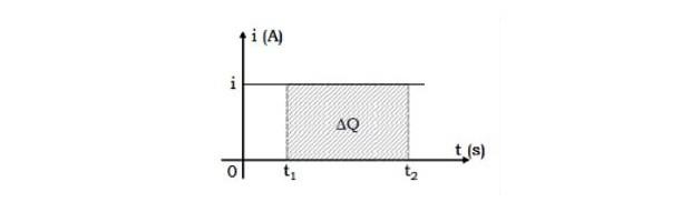 Gráfico de corrente versus tempo (Foto: Reprodução)