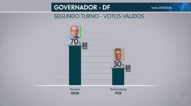 Datafolha divulga pesquisa de intenção de voto para governo do DF