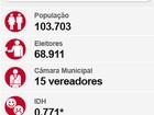 Candidato do PT, Paulo Duarte é eleito prefeito em Corumbá, MS