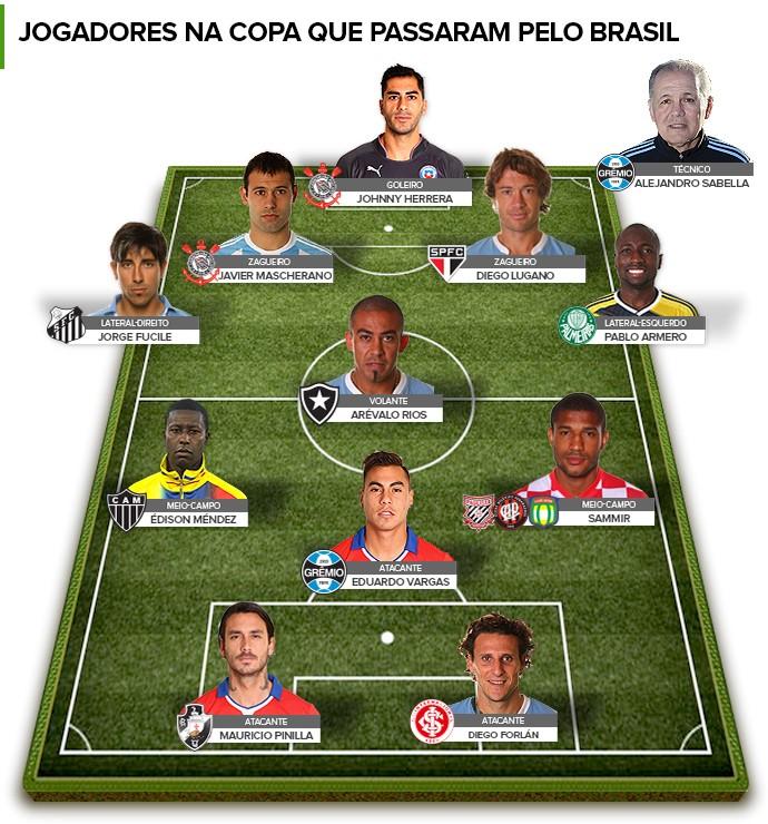 SELEÇÂO Jogadores na Copa que passaram pelo Brasil 2 (Foto  Editoria de  Arte) c145ec7cfdd28