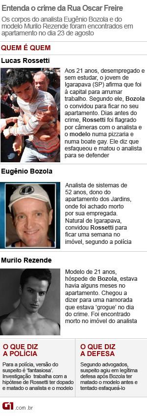 Crime na Rua Oscar Freire (Foto: Arte G1)