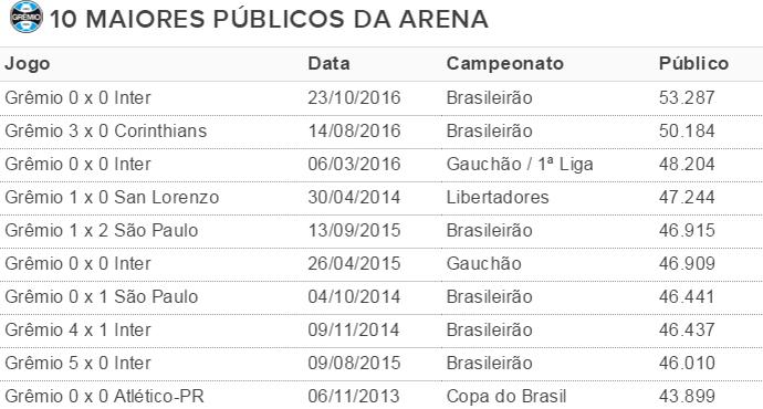 Grêmio Arena recorde público (Foto: reprodução)