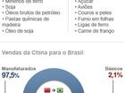 Ida de Dilma à China busca reduzir desequilíbrio na relação comercial