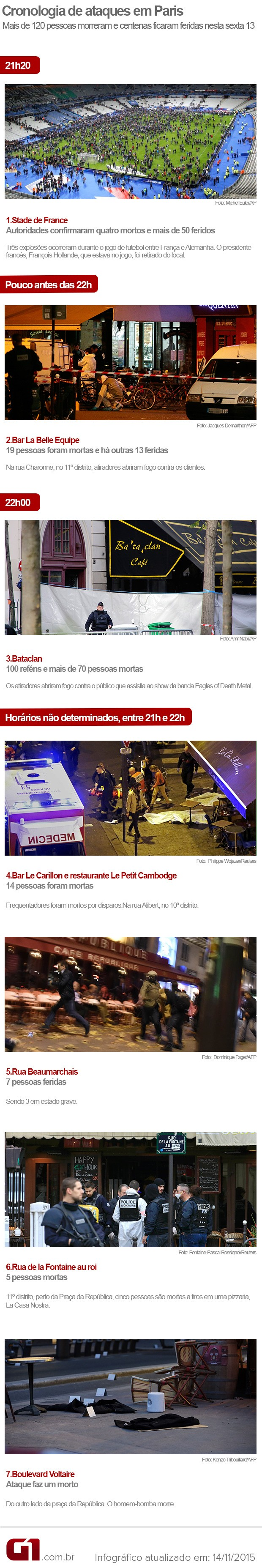 Versão 6 linha do tempo atentado Paris ataques (Foto: Editoria de Arte/G1)
