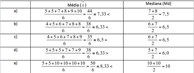 Tabela com médias e medianas (Foto: Colégio Qi)