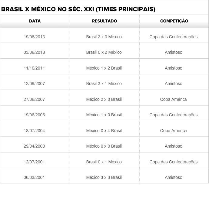 Tabela Brasil México (Foto: Reprodução)