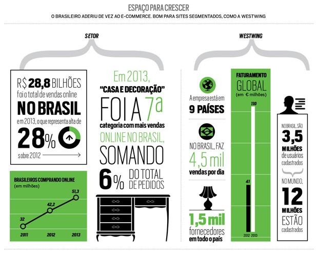 Comércio eletrônico (Foto: Reprodução)