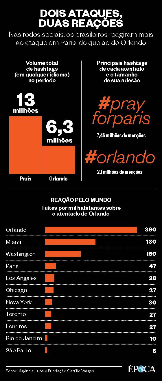 Gráfico sobre a reação dos brasileiros em relação ao ataque em Orlando  (Foto: Época )