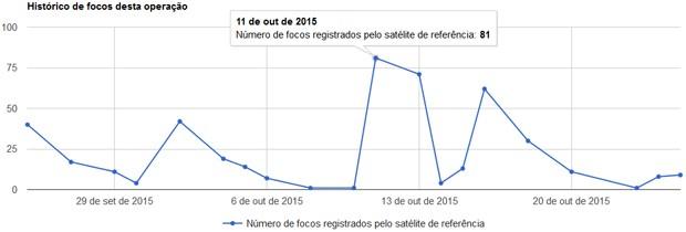 Gráfico mostra evolução dos focos de incêndio, com pico em 11 de outubro (Foto: Divulgação / Ibama)