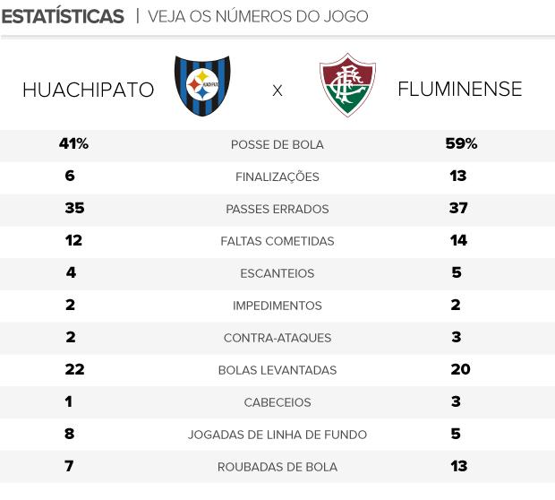 arte estatísticas jogo Huachipato x Fluminense (Foto: Editoria de Arte / Globoesporte.com)