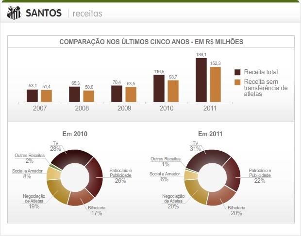 Info_Receitas-Dividas_SP_Santos_2 (Foto: arte Esporte)