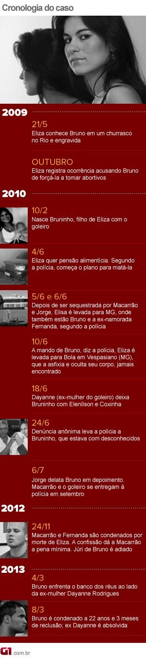Cronologia Caso Eliza 2013 (Foto: Editoria de Arte/G1)