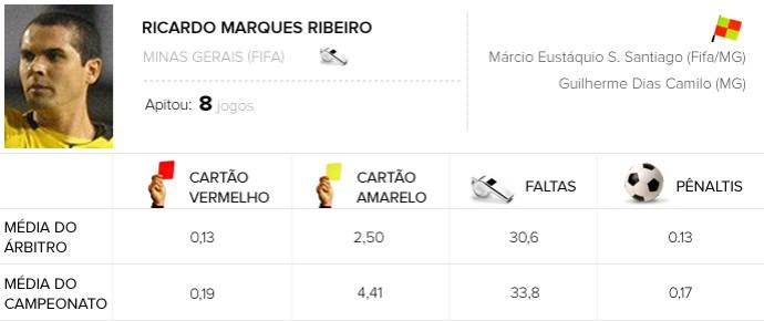 INFO ÁRBITROS -  Ricardo Marques Ribeiro - Palmeiras X Internacional (Foto: Editoria de Arte)