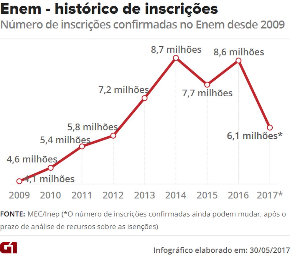 Enem 2017 tem 6,1 milhões de inscrições confirmadas