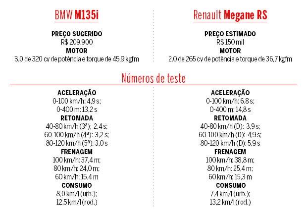 Tabela BMW M135i e Renault Megane RS (Foto: Autoesporte)