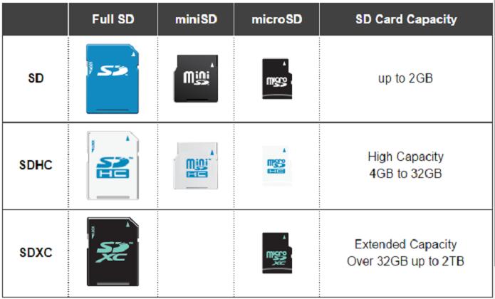 Tabela de classificação dos cartões MicroSD quanto à capacidade de armazenamento (Foto: Reprodução/SD Association)