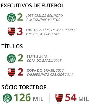 info_flamengo-x-palmeiras_4 (Foto: EDITORIA DE ARTE)