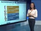 Veja o resultado das eleições para governador na Região Centro-Oeste