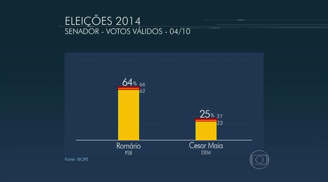 Confira a pesquisa Ibope para senador pelo Rio de Janeiro