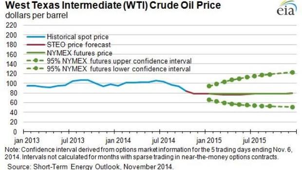 Gráfico mostra projeções do valor do petróleo WTI ao longo de 2015 (Foto: Divulgação/EIA)