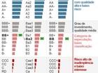Moody's tira grau de investimento da Embraer