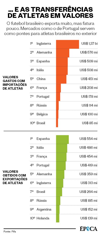 As transferências de atletas em 2016 em valores (Foto: ÉPOCA)