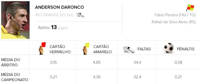 Info Árbitros Brasileirão #38 - Anderson Daronco - Vitória x Santos (Foto: Editoria de arte)