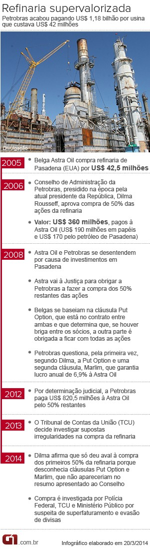 Vale Este Cronologia Pasadena Petrobras (Foto: Arte/G1)