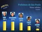 Datafolha, votos válidos: Serra, 28%, Russomanno, 27%, e Haddad, 24%
