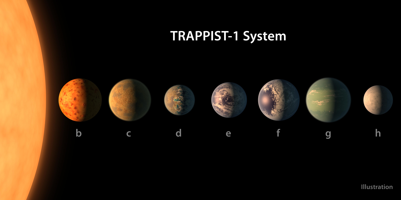 Concepção artísticas do septeto planetário de TRAPPIST-1: três dos mundos estão na zona habitável e todos podem contem água em abundância (Foto: NASA/JPL-Caltech)