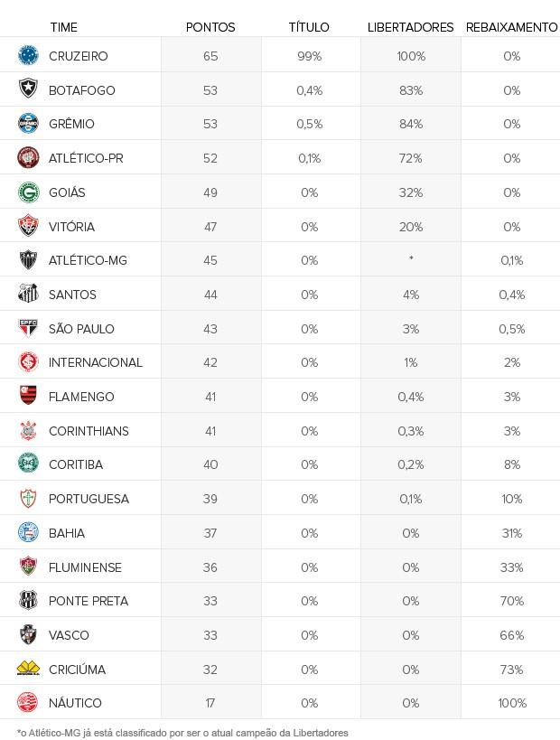Info_CHANCES_CLUBES_#31-b (Foto: Infoesporte)