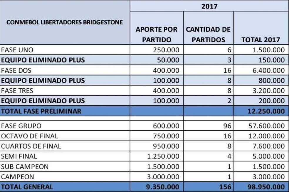 Prêmios da Libertadores em 2017, em milhões de dólares (Foto: Reprodução/Conmebol)