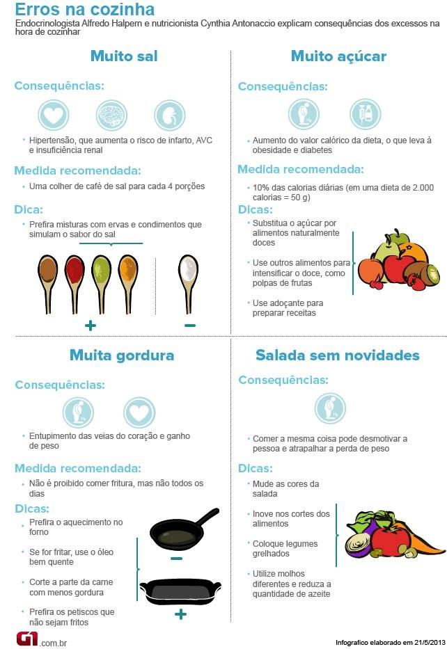 Bem Estar - Infográfico lista erros na hora de cozinhar (Foto: Arte/G1)