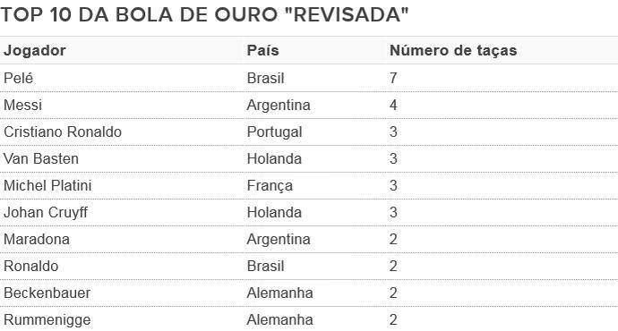 tabela da Bola de Ouro revisada (Foto: Arte SporTV.com)