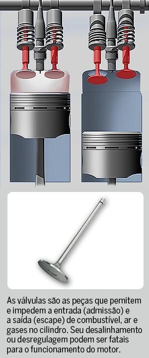 As válvulas são as peças que pemitem e impedem a entrada (admissão) e  a saída (escape) de combustível, ar e gases no cilindro. Seu desalinhamento ou desregulagem podem ser fatais para o funcionamento do motor. (Foto: ThinkStock/Autoesporte)