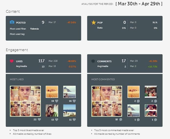 O Iconosquare apresenta um monitoramento mensal de sua conta no Instagram  (Foto: Reprodução/Taysa Coelho)