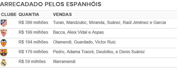 Arrecadado pelos clubes espanhóis janela de transferências (Foto: GloboEsporte.com)