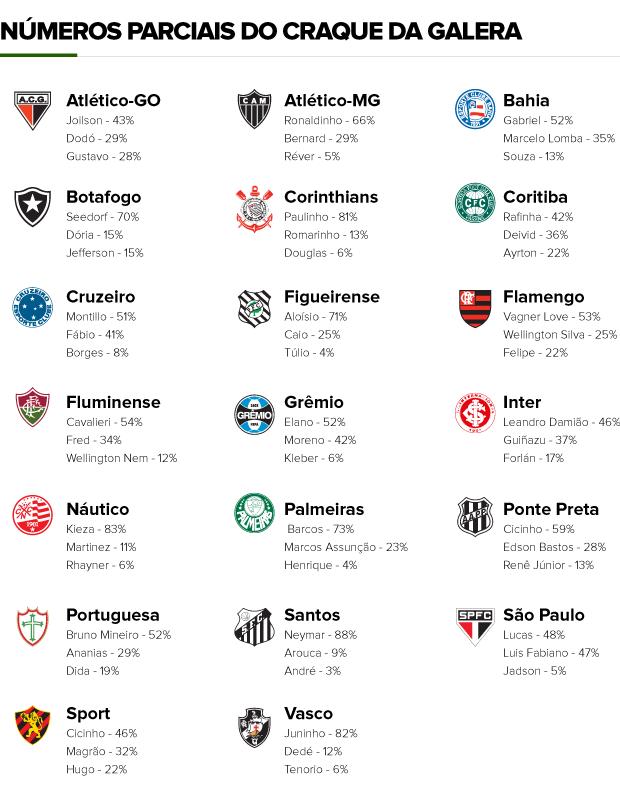 info parciais do Craque da Galera (Foto: arte esporte)