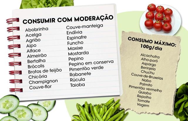 Alimentos liberados na primeira e na segunda fase da dieta (Foto: Arte Vogue Online)