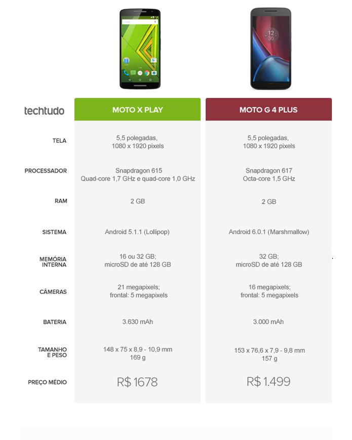 Tabela comparativa entre Moto X Play ou Moto G 4 Plus (Foto: Arte/TechTudo)