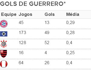 Guerrero, Flamengo, Corinthians, Hamburgo, Bayern, seleção (Foto: GloboEsporte.com)