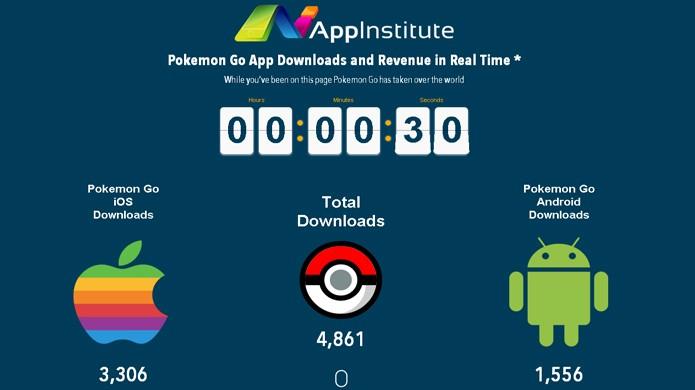 No site AppInstitute é possível ler: Enquanto você esteve nessa página Pokémon Go dominou o mundo (Foto: Reprodução/Rafael Monteiro)