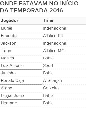 Onde os jogadores do Bahia estavam no início da temporada (Foto: Arte / GloboEsporte.com)