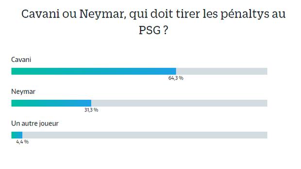 BLOG: Cavani está à frente de Neymar em enquete sobre batedor de pênaltis no PSG
