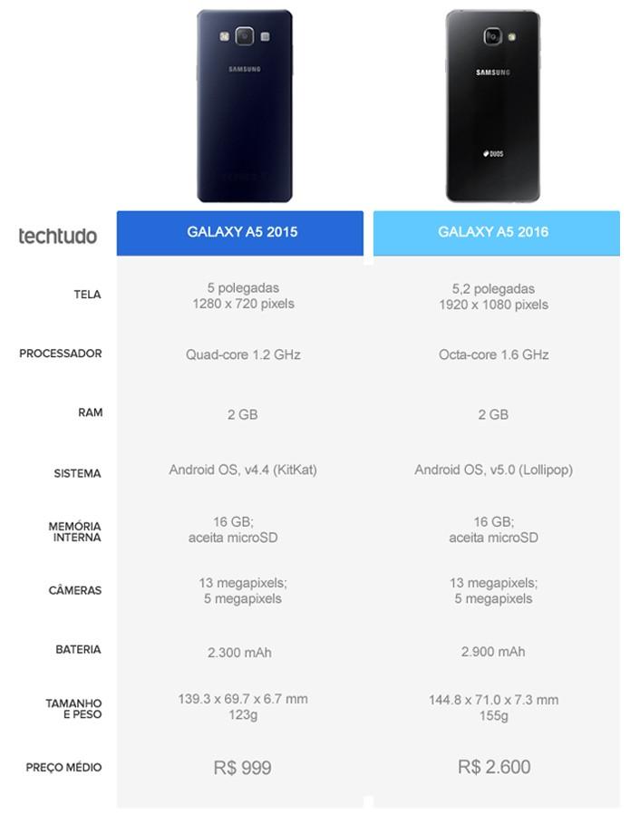 Tabela comparativa entre o Galaxy A5 2015 e o Galaxy A5 2016 (Foto: Arte/TechTudo)