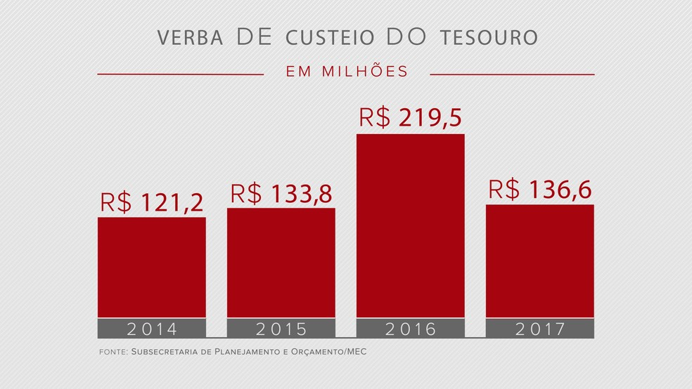 (Foto: Arte/TV Globo)